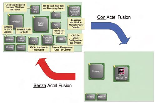 Figura 2. La flessibilità dei blocchi analogici e digitali della FPGA Fusion, riduce enormemente il numero di componenti esterni da utilizzare