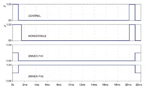 Figura 1. Segnali di controllo del servo R/C. Per semplicità, si assume che il servo sia in grado di raggiungere la nuova posizione in un solo ciclo di 20 ms.