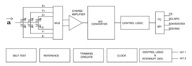 Figura 1: Schema a blocchi del