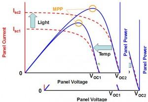 Figura 2: Conversione dell'energia solare dei trasduttori fotovoltaici.
