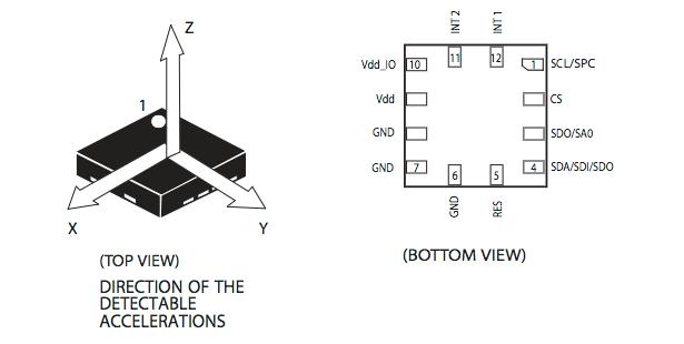 Figura 3: Configurazione dei pin