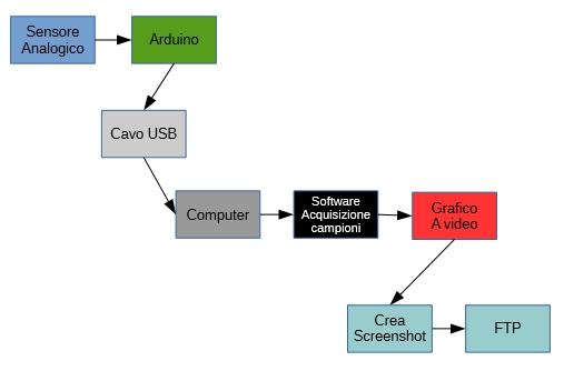 Figura 1: Schema a blocchi del sistema.