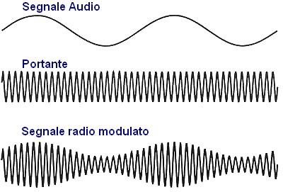 Figura 5: La modulazione d'ampiezza (AM).