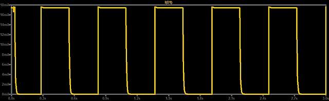Figura 6: La corrente pulsante che scorre sul Led D1 testimonia il suo lampeggio.