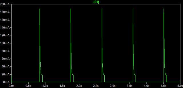 Figura 8: La corrente che fluisce nel diodo ultraluminoso D1.