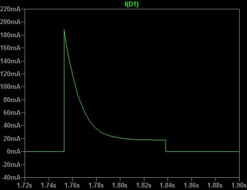 Figura 9: Particolare della corrente.