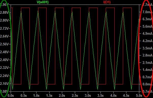 Figura 14: La tensione ai capi del condensatore (traccia verde) e la corrente che fluisce nel diodo Led (traccia rossa).