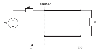 Figura 5. Adattamento di impedenza
