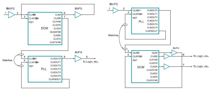 Figura 5. Collegamenti possibili tra PLL e DCM