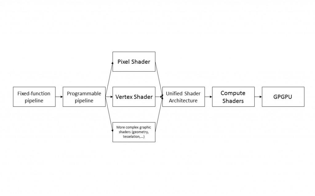 Figura 1 - L'evoluzione delle GPU