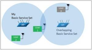 Figura 2: inefficienza dell'accesso al mezzo per utenti con sovrapposizione degli AP
