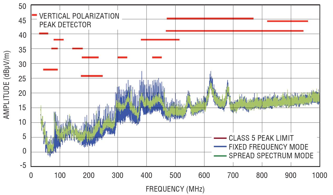 Figura 6. I livelli di emissioni irradiate dall'LT814 sono inferiori, con buon margine, ai limiti CISPR25, Classe 5