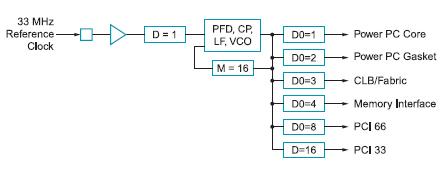 Figura 4. PLL come sintetizzatore di frequenze