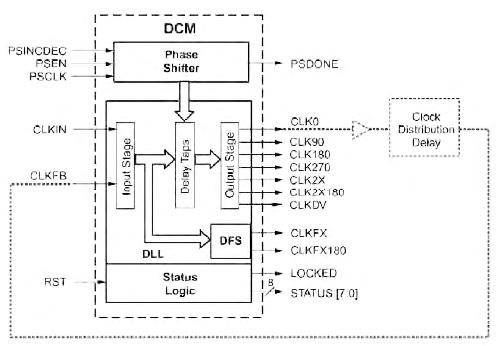 Figura 1. Schema funzionale di un DCM