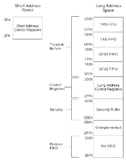 Figura 7. Sezioni di memoria del MRF24J40