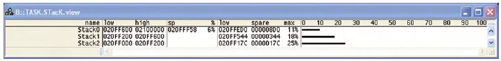 Figura 1. Stima dello stack effettuata con debugger Lauterbach Trace32 e supporto ORTI per ERIKA Enterprise