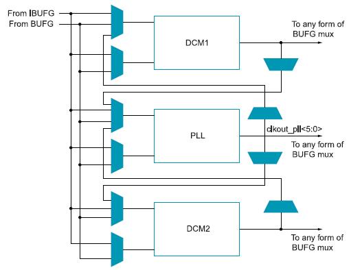 Figura 2. Struttura del blocco CMT