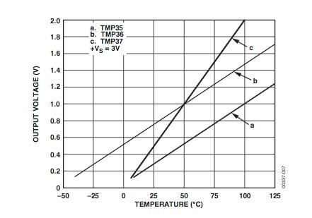 Figura 2: Retta di calibrazione del sensore di temperatura TMP36
