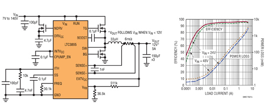 Figura 2. Schema dell'LTC3895 e andamento dell'efficienza e delle perdite di potenza in funzione della corrente erogata