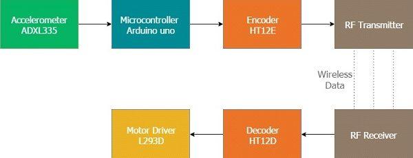 Figura 2 – schema a blocchi del progetto