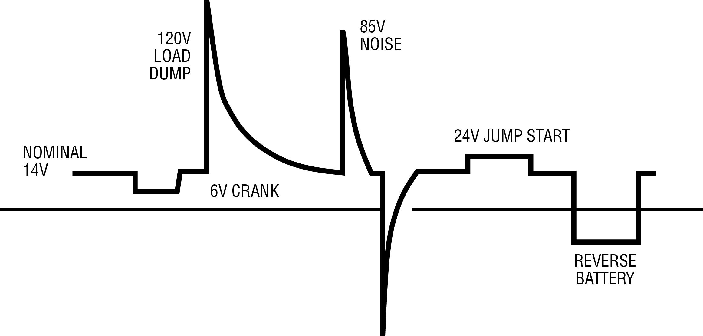 Figura 1. Transitori tipici in un autoveicol. Il segnale come la tensione d'ingresso in un autoveicolo può variare a seconda delle condizioni di funzionamento, che possono andare dal disinserimento del carico all'avviamento a freddo e anche a una connessione invertita della batteria