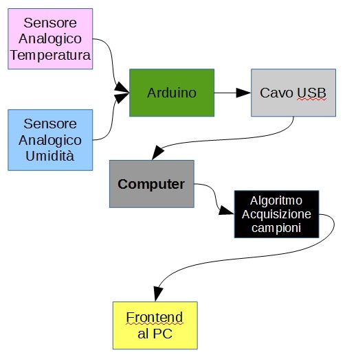 Figura 2: Schema a blocchi del sistema di monitoraggio.