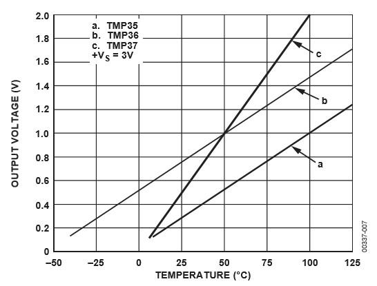 Figura 4: Grafico della tensione vs. temperatura.