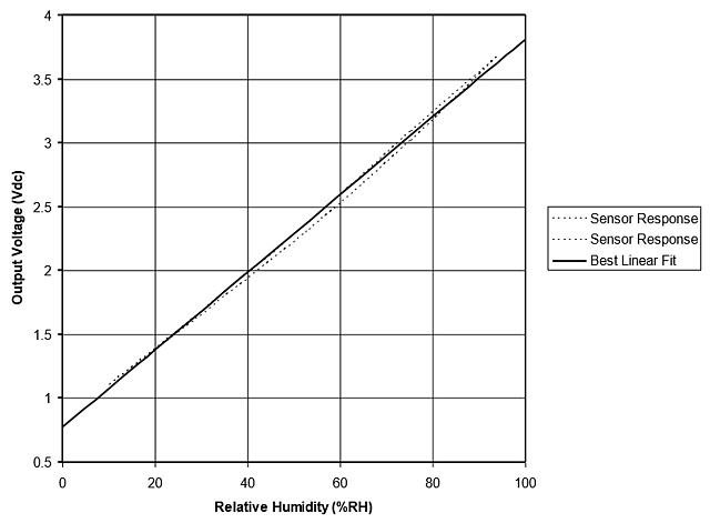 Figura 6: Tensione di uscita del sensore in base all'umidità rilevata, alla temperatura di 25°C e con alimentazione di 5V.