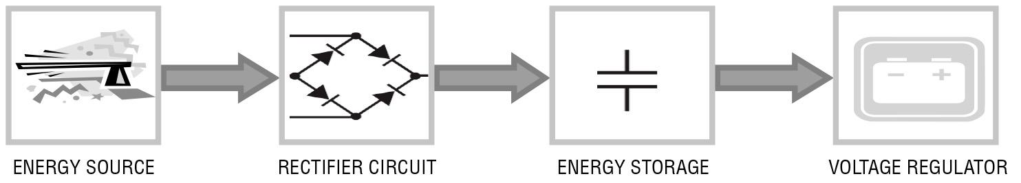 Figura 2. Componenti di un sistema per l'energy harvesting
