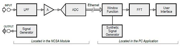 Figura 1 – schema a blocchi del sistema