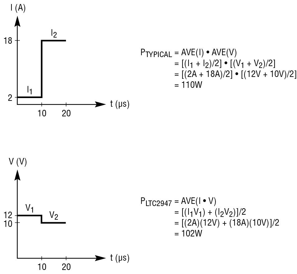 Figura 4: esempio di calcolo tipico della potenza rispetto al calcolo della potenza mediante l'LTC2947