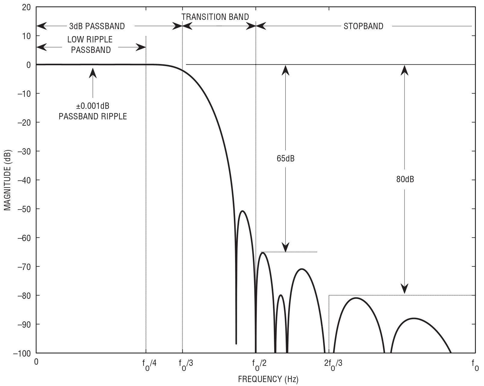 Figura 2: ampiezza della risposta in frequenza del filtro digitale dell'LTC2512-24 fO = fSMPL/ DF