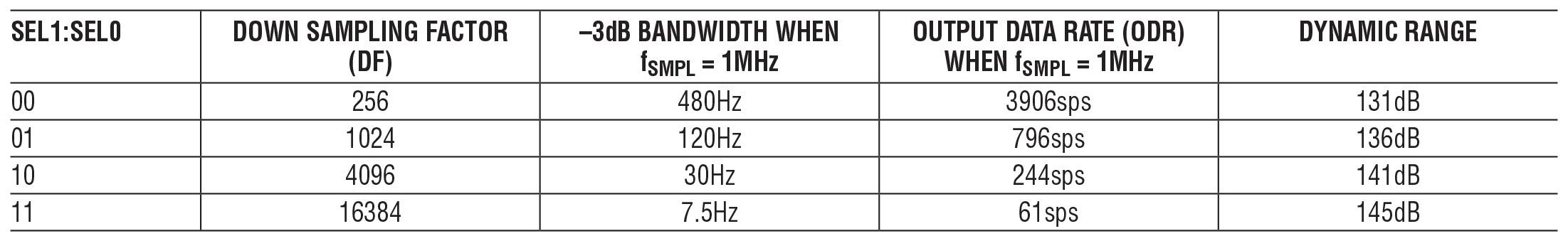 Tabella 1: proprietà dei filtri dell'LTC2508-32