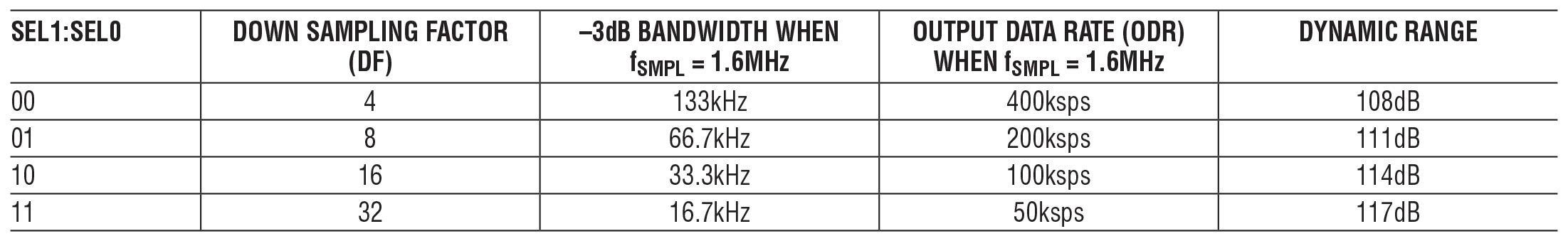 Tabella 2: proprietà dei filtri dell'LTC2512-24