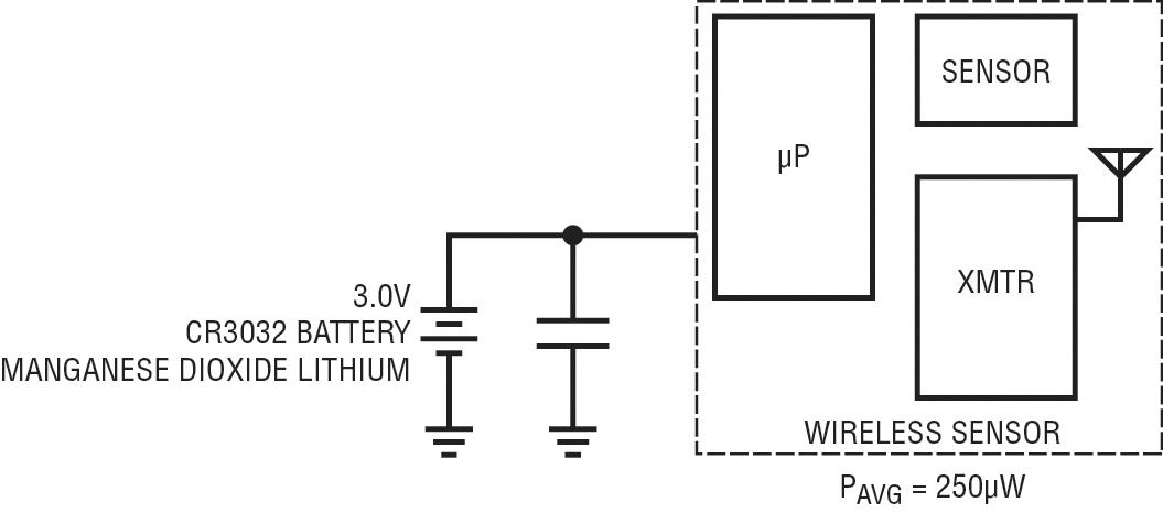 Figura 1. Schema semplificato di un tipico sistema che impiega un sensore wireless alimentato a batteria