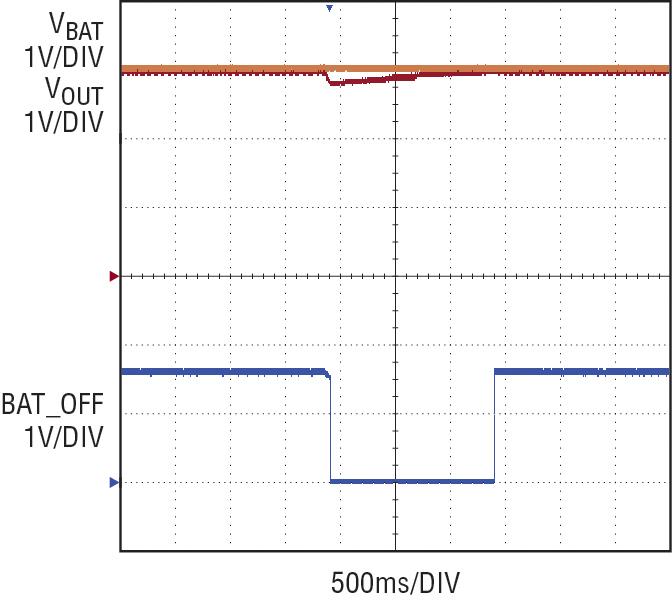 Figura 6. Forme d'onda del circuito per l'energy harvesting quando un breve transitorio del carico supera PHARVEST