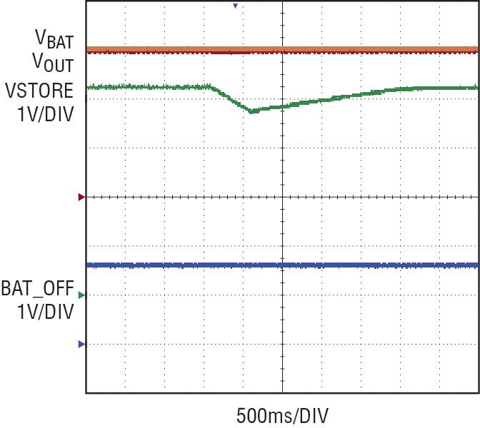 Figura 7. Uso della funzione VSTORE per supportare un aumento momentaneo del carico