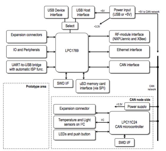Figura 4: Schema a blocchi della scheda kit