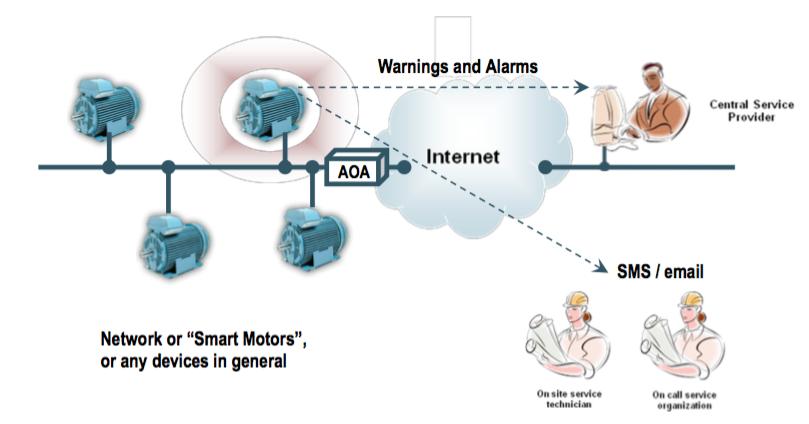Figura 3: Esempio applicativo della board AOAA