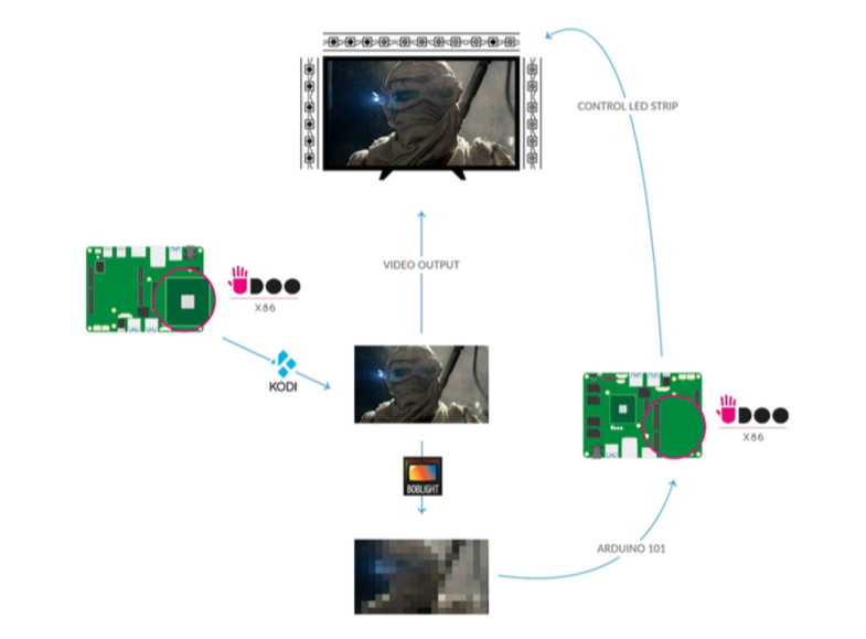 Figura 1: Schema a blocchi del funzionamento di BobLight