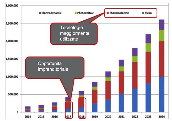 Figura 1: Il mercato globale dell'energy harvesting [Fonte: IDTechEx]
