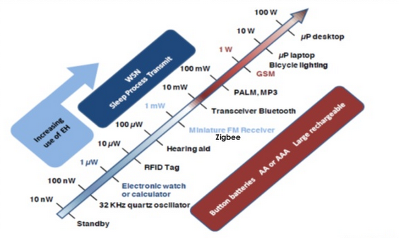 Figura 2: Consumi di potenza per varie applicazioni [Fonte: IDTechEX]