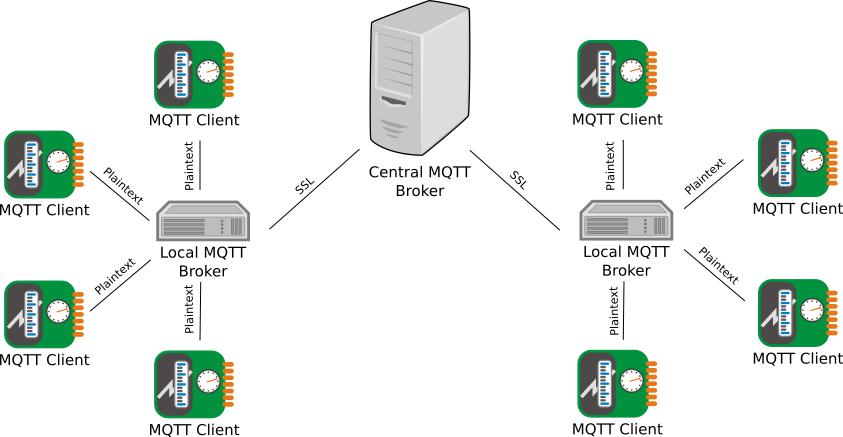 Figura 1: mqtt-schema