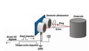 Principio di funzionamento del sensore ad ultrasuoni.