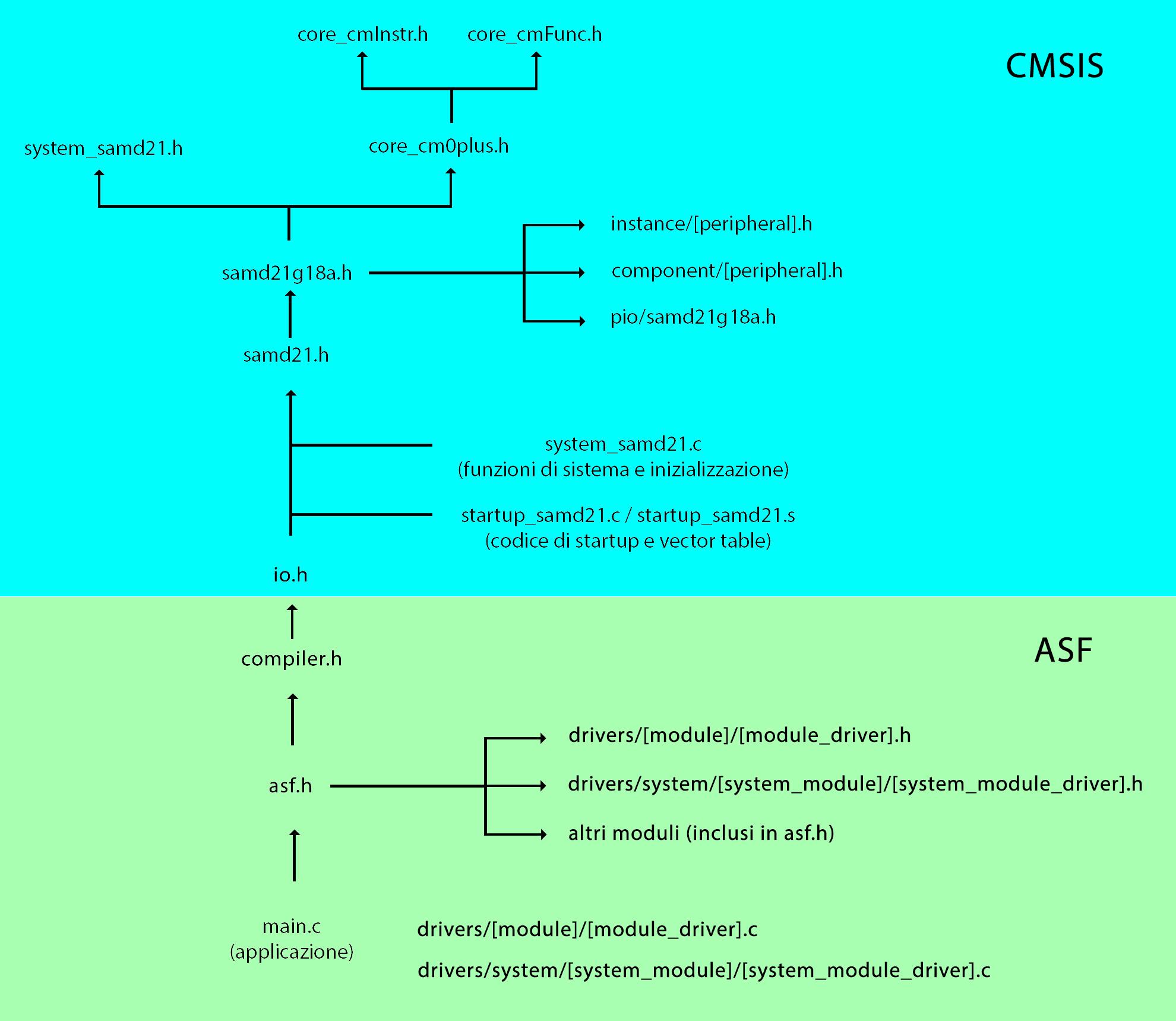 CMSIS__