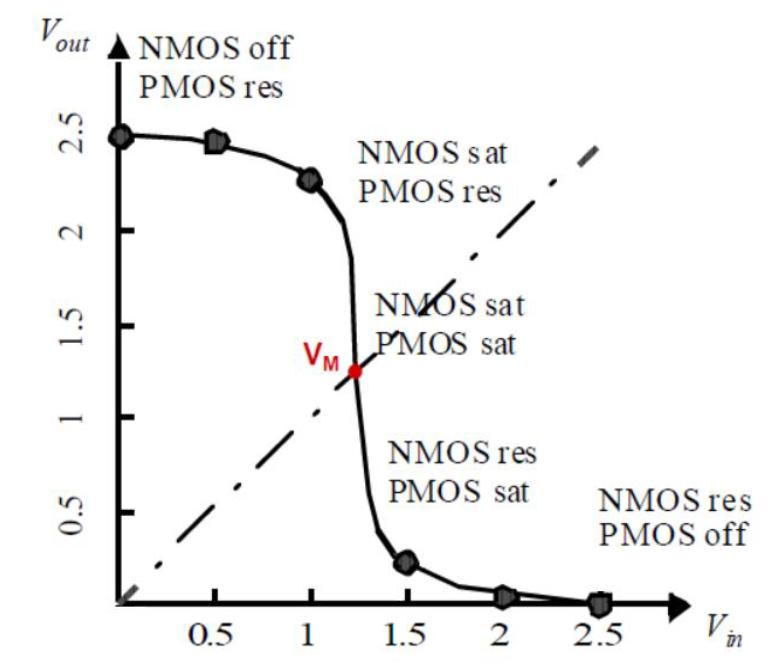 Caratteristica ingresso-uscita invertitore CMOS.