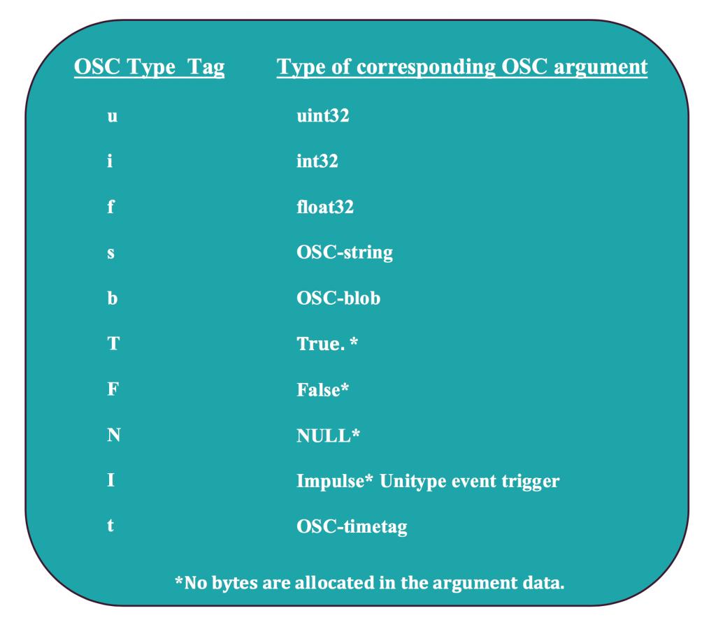 corrispondenza di tipi: tag e argomenti