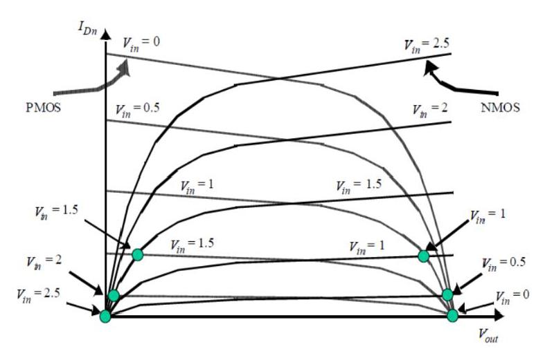 Curve di carico di NMOS e PMOS.