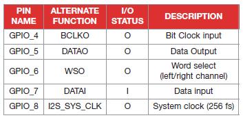 Tabella 1. I pin di I/O connessi in multiplexer