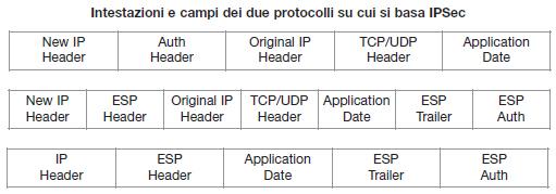 Tabella 2. I possibili protocolli nella configurazione IPSec